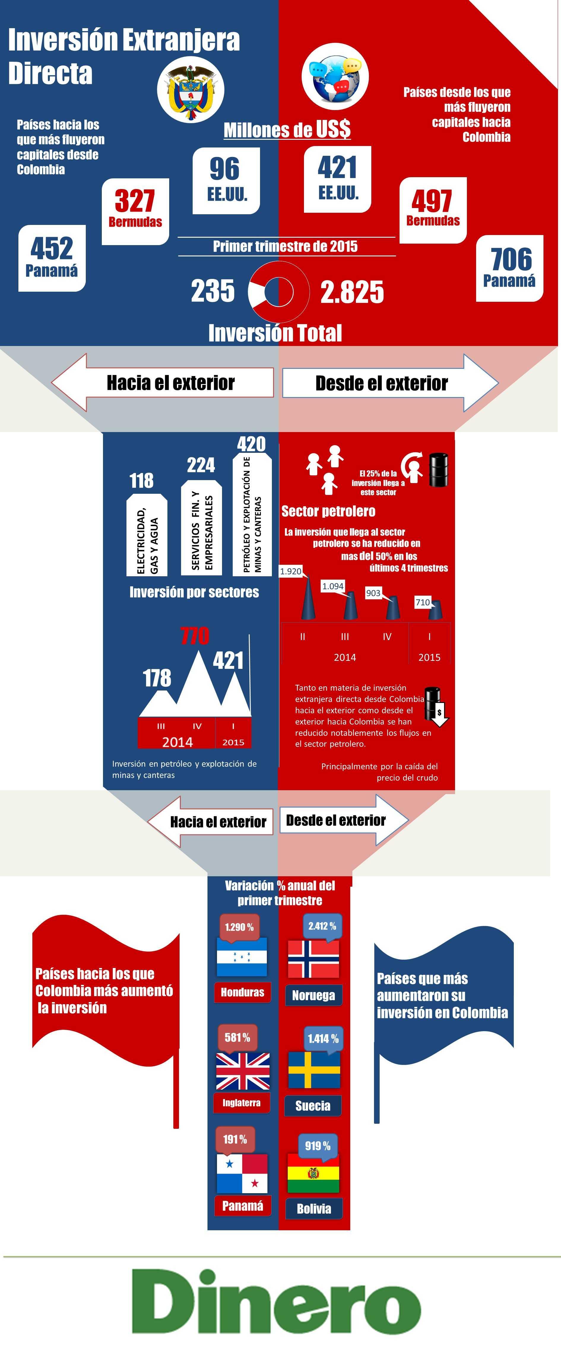 Infografia - inversion